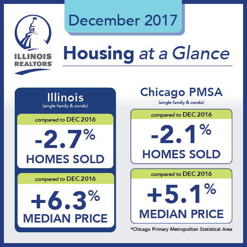 December 2017 Illinois Home Sales and Prices