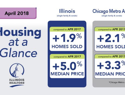 April brings gains in Illinois home sales and median prices