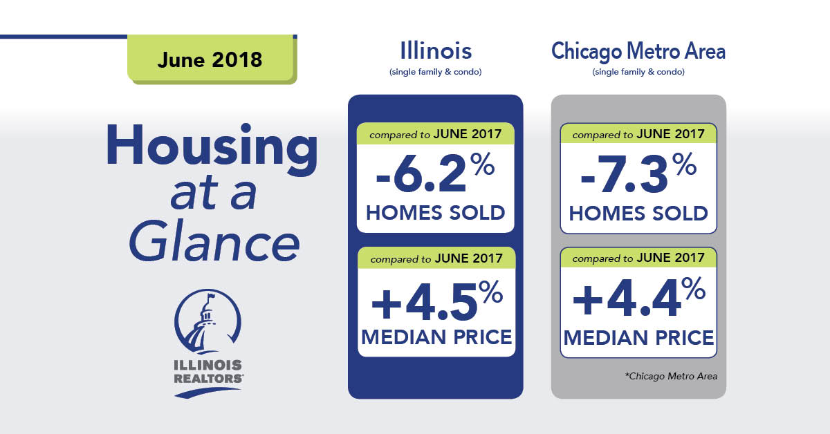 June 2018 Illinois Home Sales and Prices